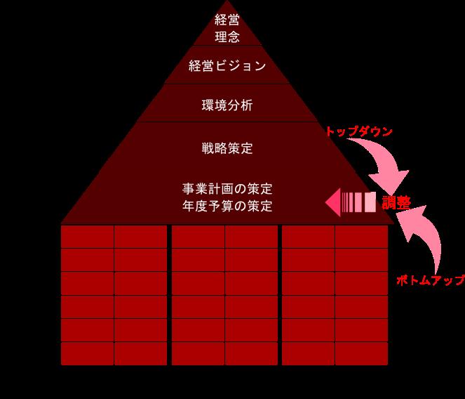 事業計画策定のイメージ